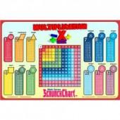 Multiplication Table ScrunchChart
